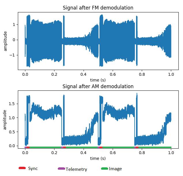 APT signal