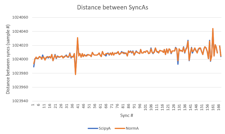 Distance between Sync As