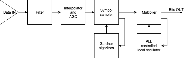 PSK demod block diagram