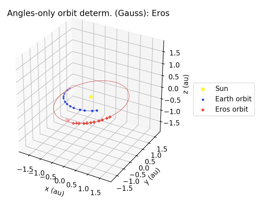GSoC2018|OrbitDeterminator|Jorge] Angles-only orbit