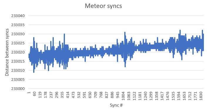 Meteor M2 Syncs