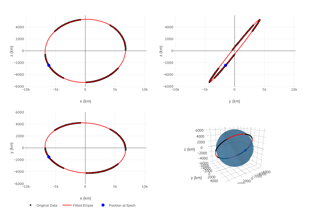 GSoC2018|OrbitDeterminator|Arya] Orbit determination and